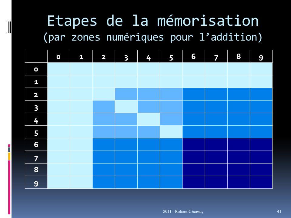 Etapes de la mémorisation (par zones numériques pour l'addition)