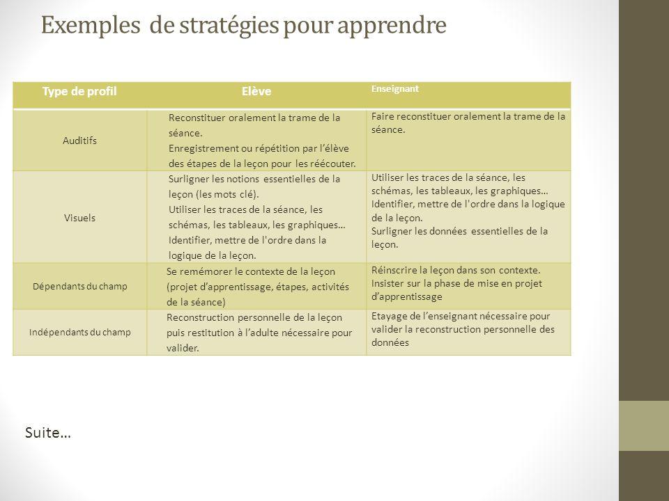Exemples de stratégies pour apprendre