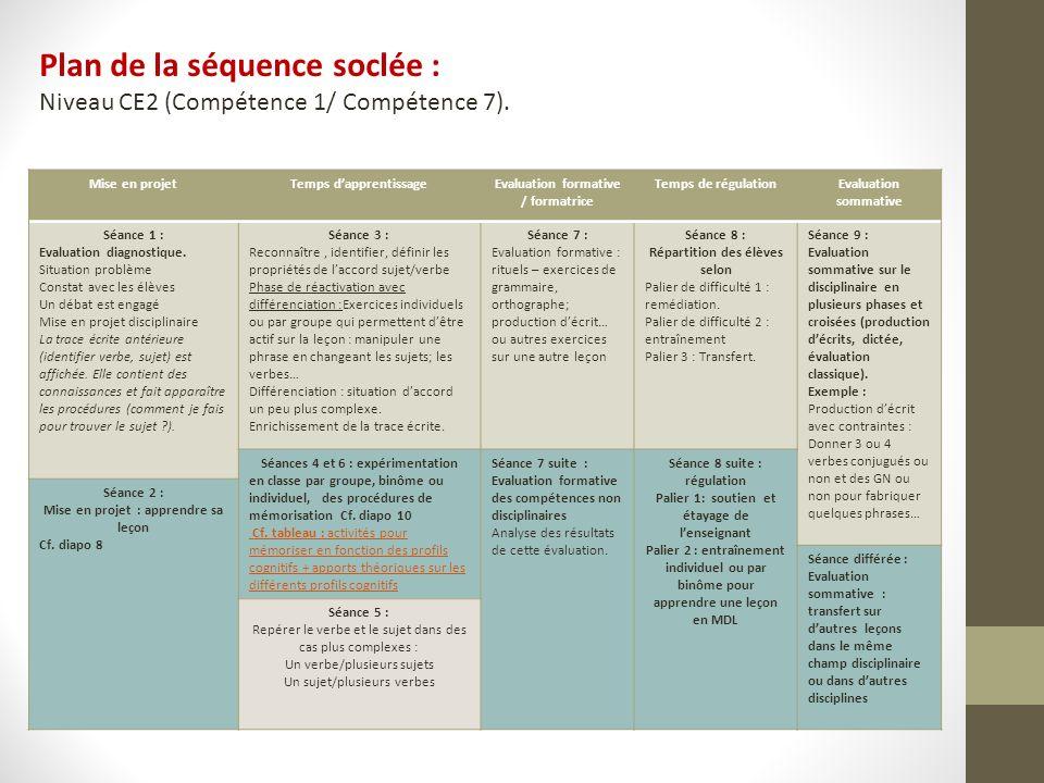 Plan de la séquence soclée : Niveau CE2 (Compétence 1/ Compétence 7).