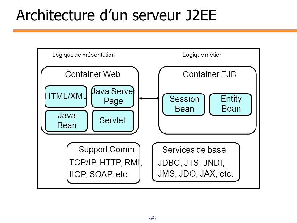 Architecture d'un serveur J2EE