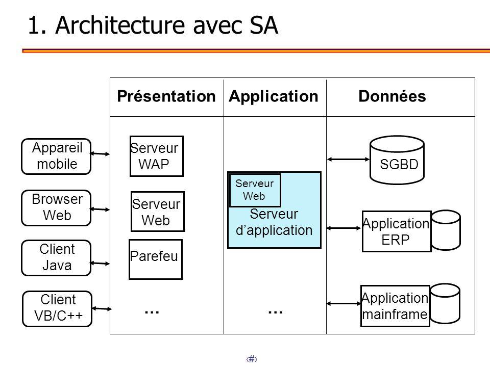 1. Architecture avec SA Présentation Application Données … … Appareil