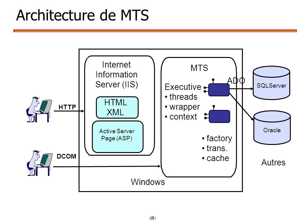 Architecture de MTS Internet Information MTS Server (IIS) ADO