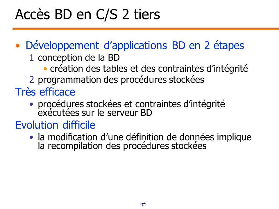Accès BD en C/S 2 tiers Développement d'applications BD en 2 étapes