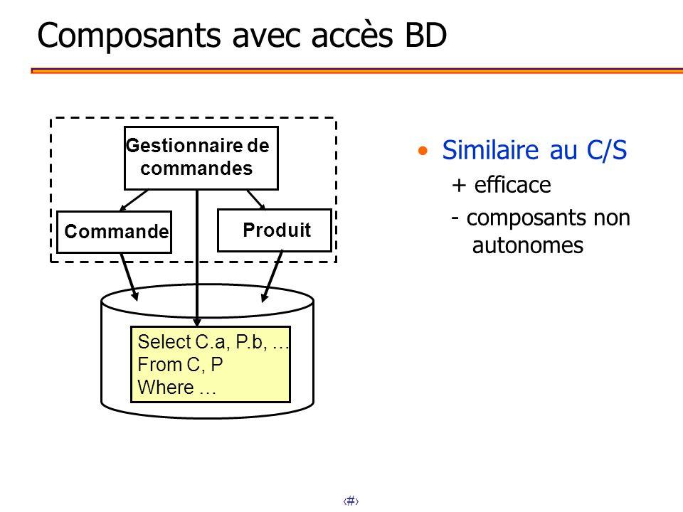 Composants avec accès BD