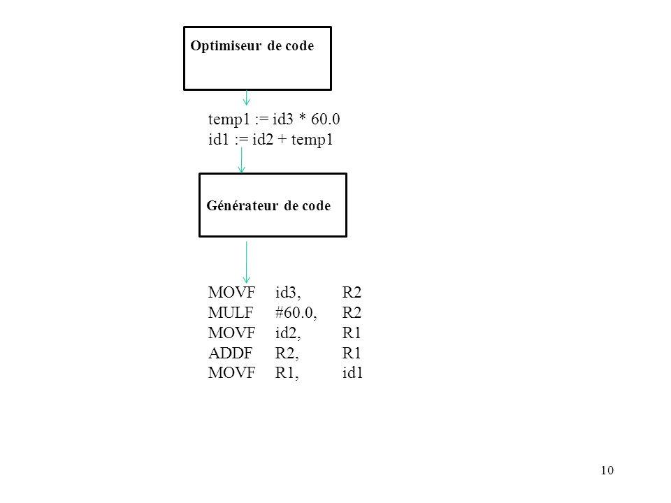 id1 := id2 + temp1 MULF #60.0, R2 MOVF id2, R1 ADDF R2, R1