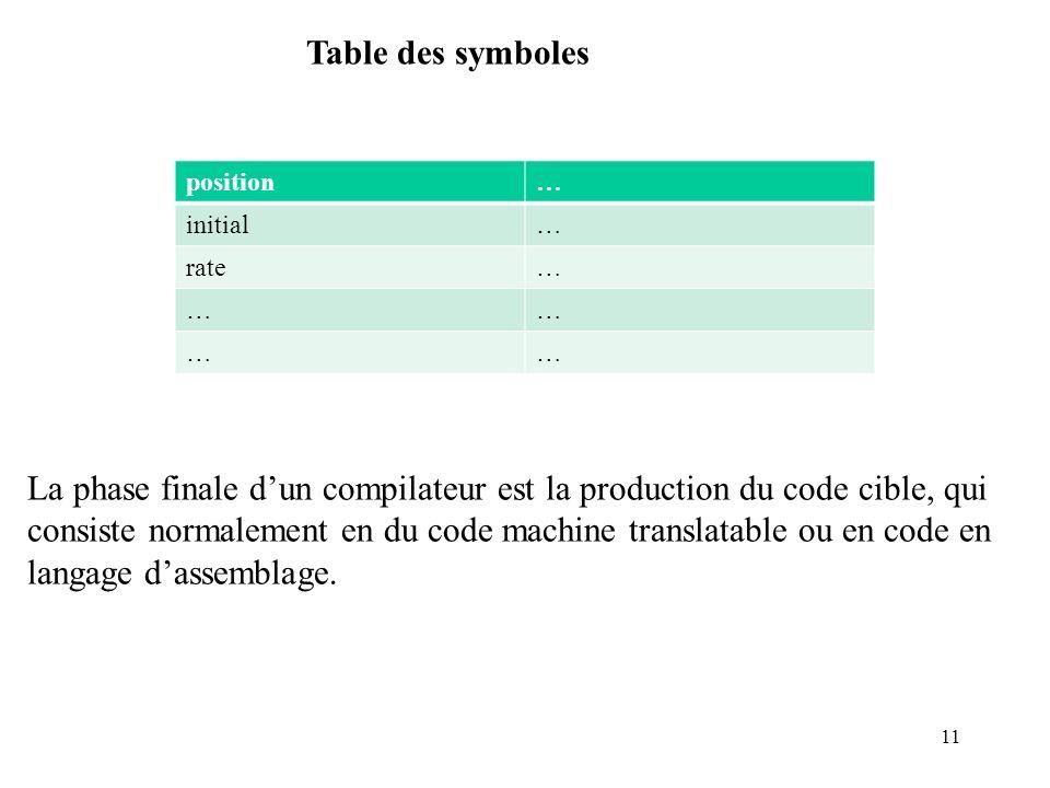 Table des symboles position. … initial. rate.
