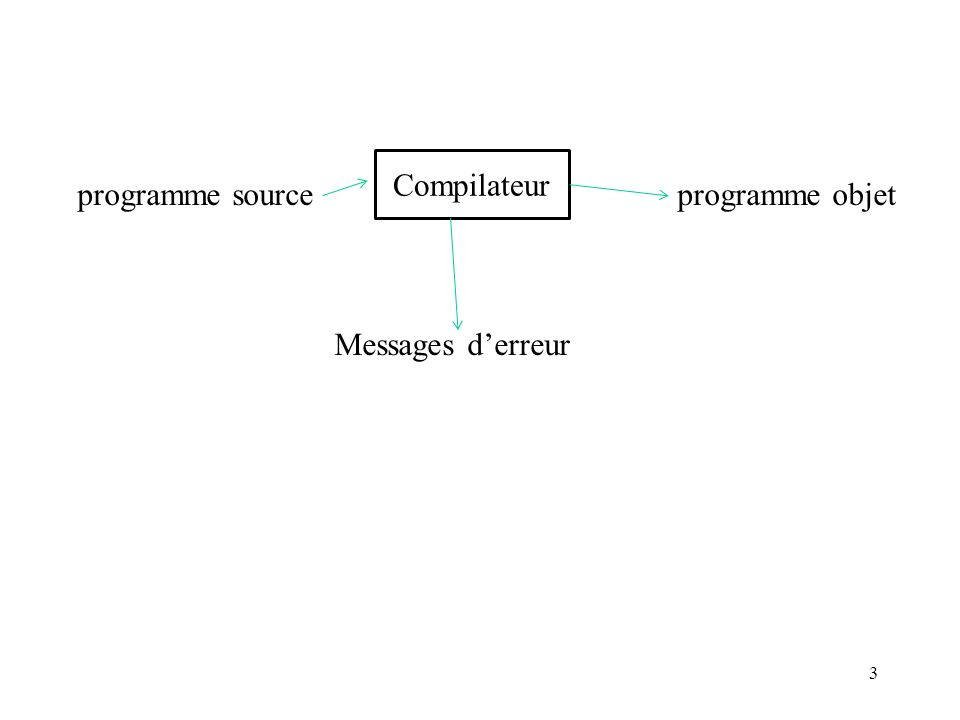 programme source programme objet