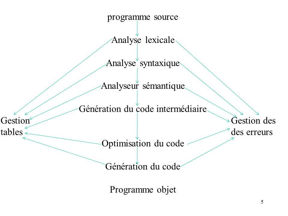 Génération du code intermédiaire