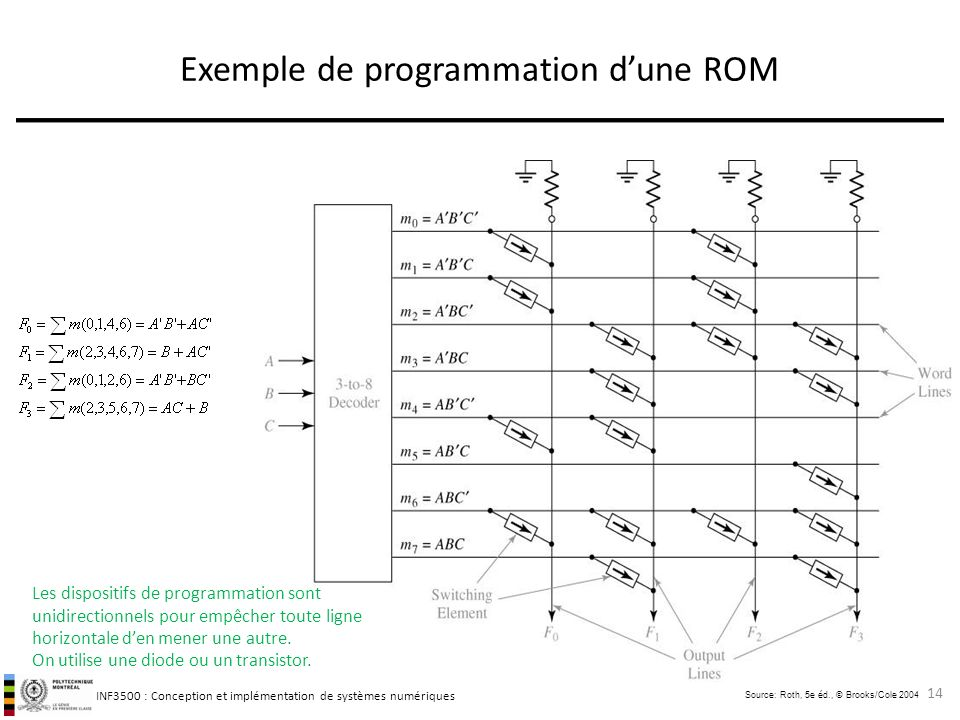 Exemple de programmation d'une ROM