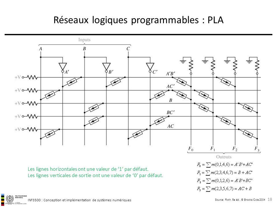 Réseaux logiques programmables : PLA