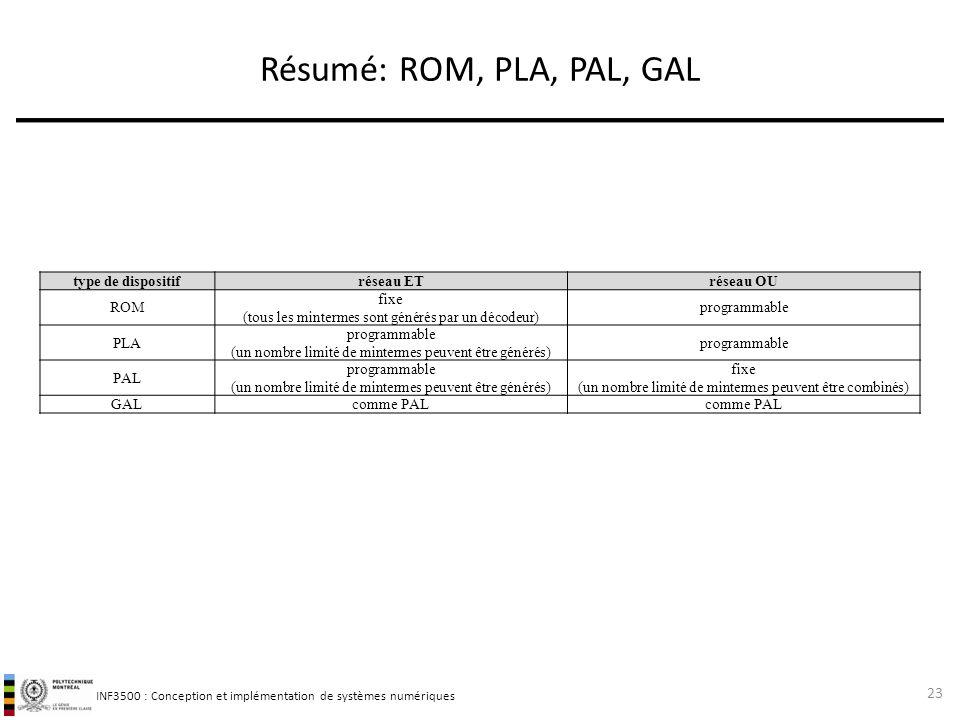 Résumé: ROM, PLA, PAL, GAL type de dispositif réseau ET réseau OU ROM