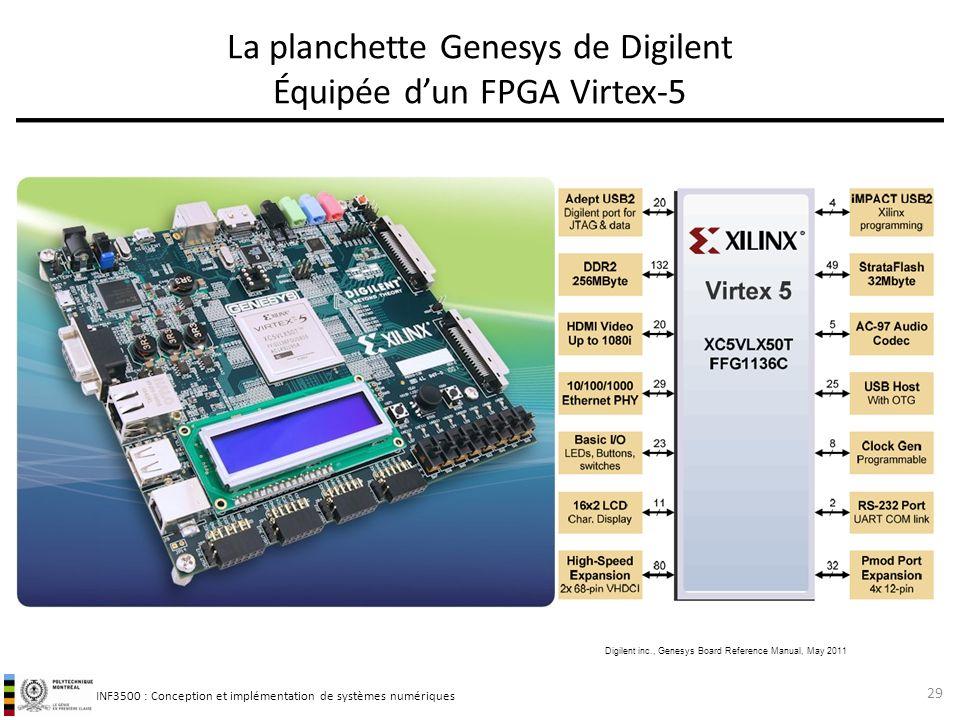 La planchette Genesys de Digilent Équipée d'un FPGA Virtex-5