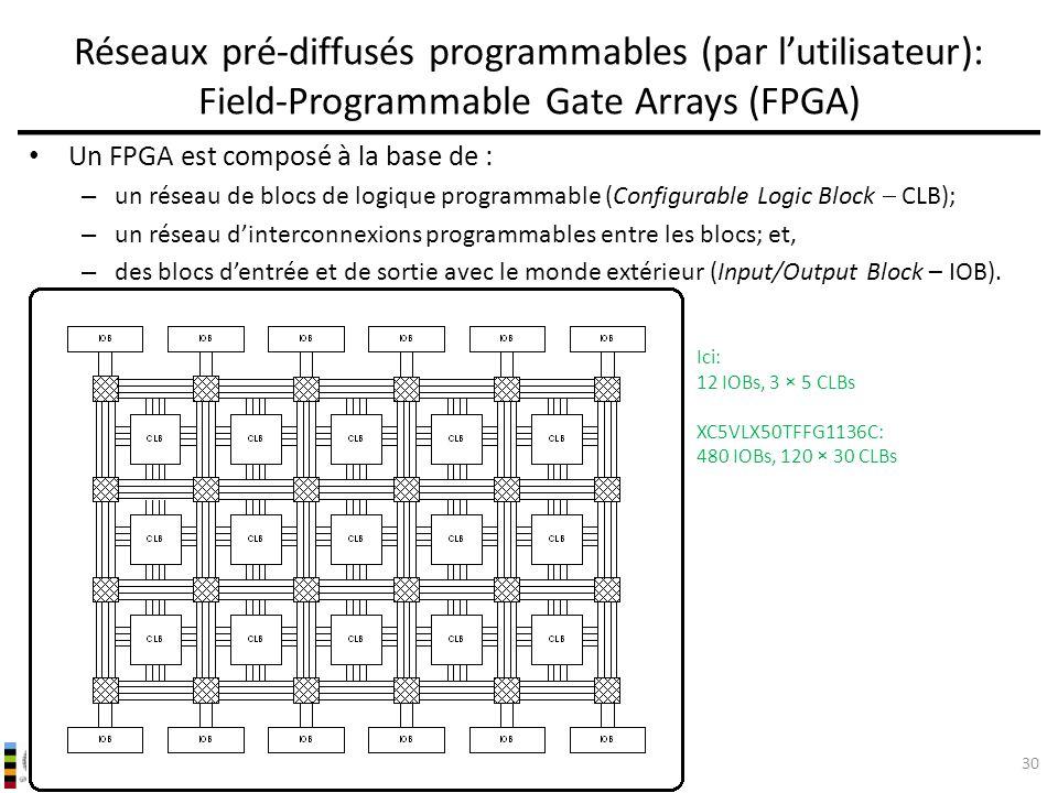 Réseaux pré-diffusés programmables (par l'utilisateur): Field-Programmable Gate Arrays (FPGA)
