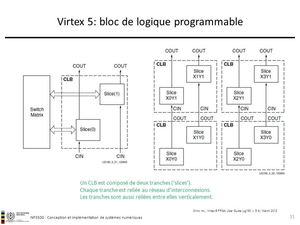 Virtex 5: bloc de logique programmable