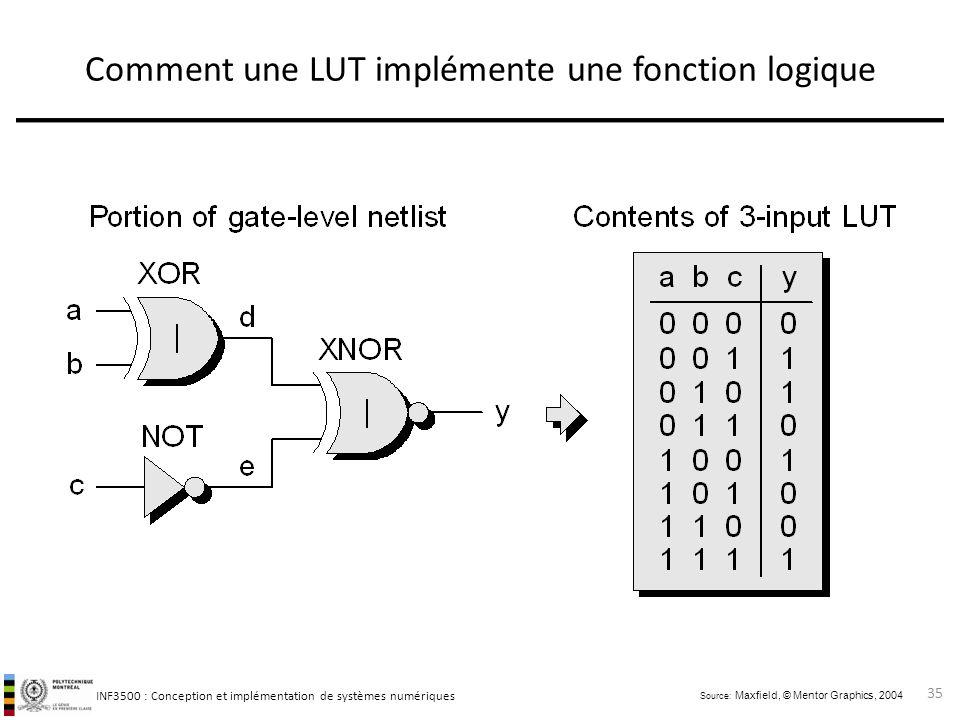Comment une LUT implémente une fonction logique