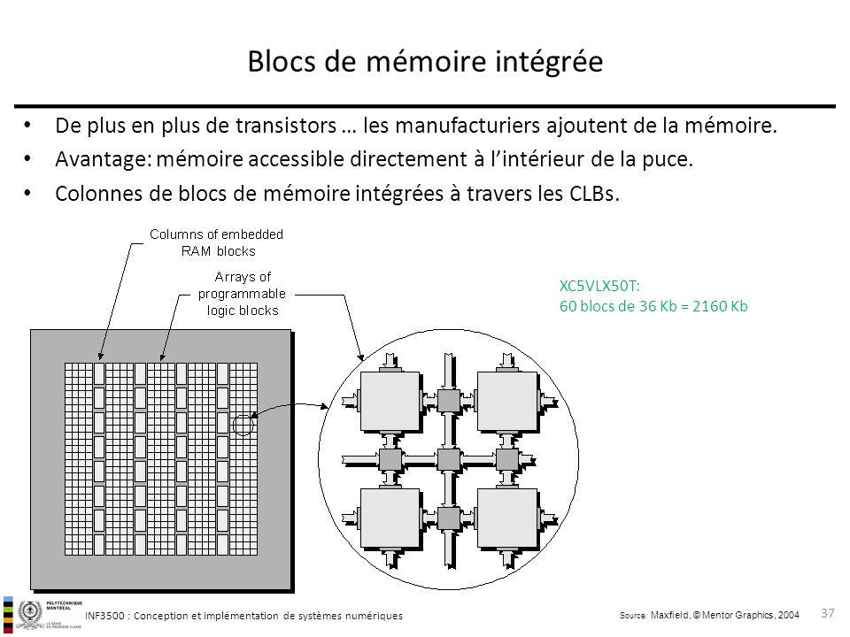 Blocs de mémoire intégrée