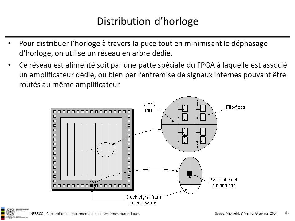 Distribution d'horloge
