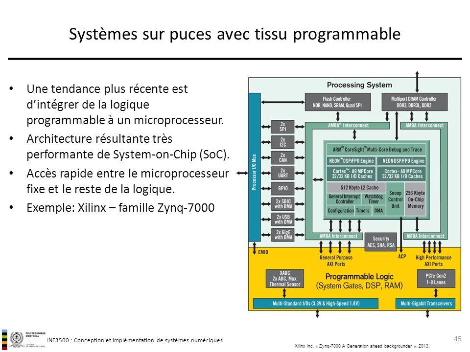 Systèmes sur puces avec tissu programmable
