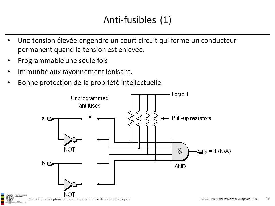 Anti-fusibles (1) Une tension élevée engendre un court circuit qui forme un conducteur permanent quand la tension est enlevée.