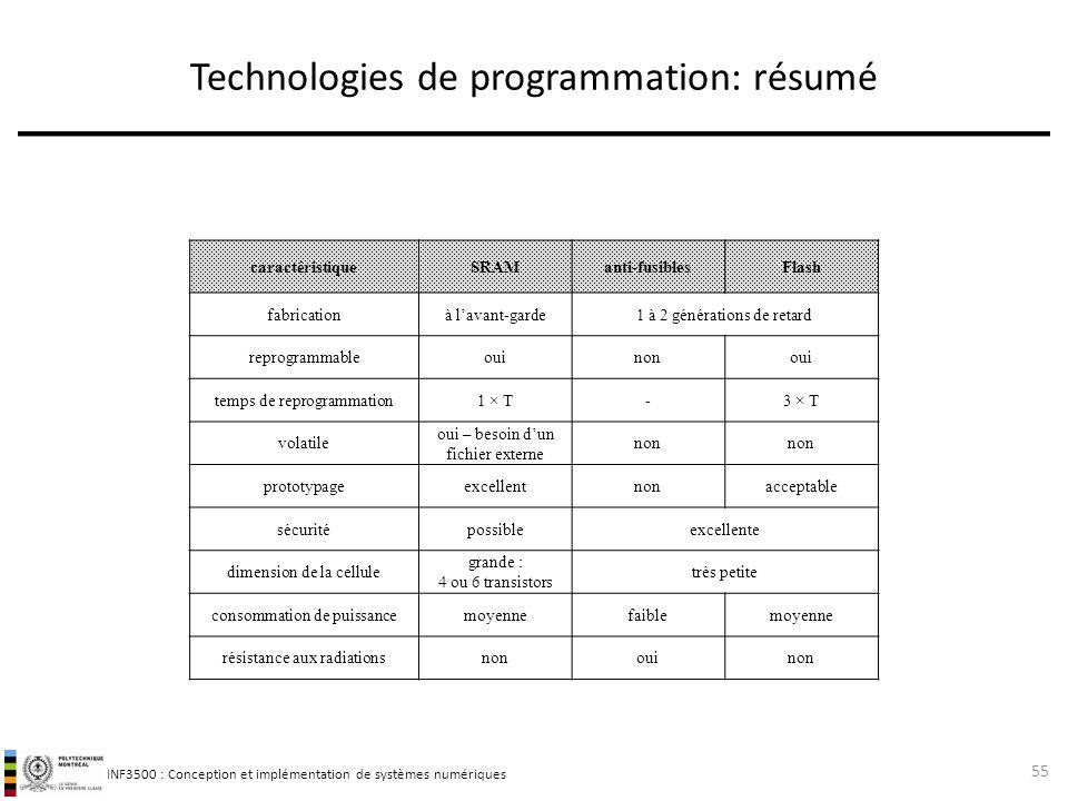 Technologies de programmation: résumé
