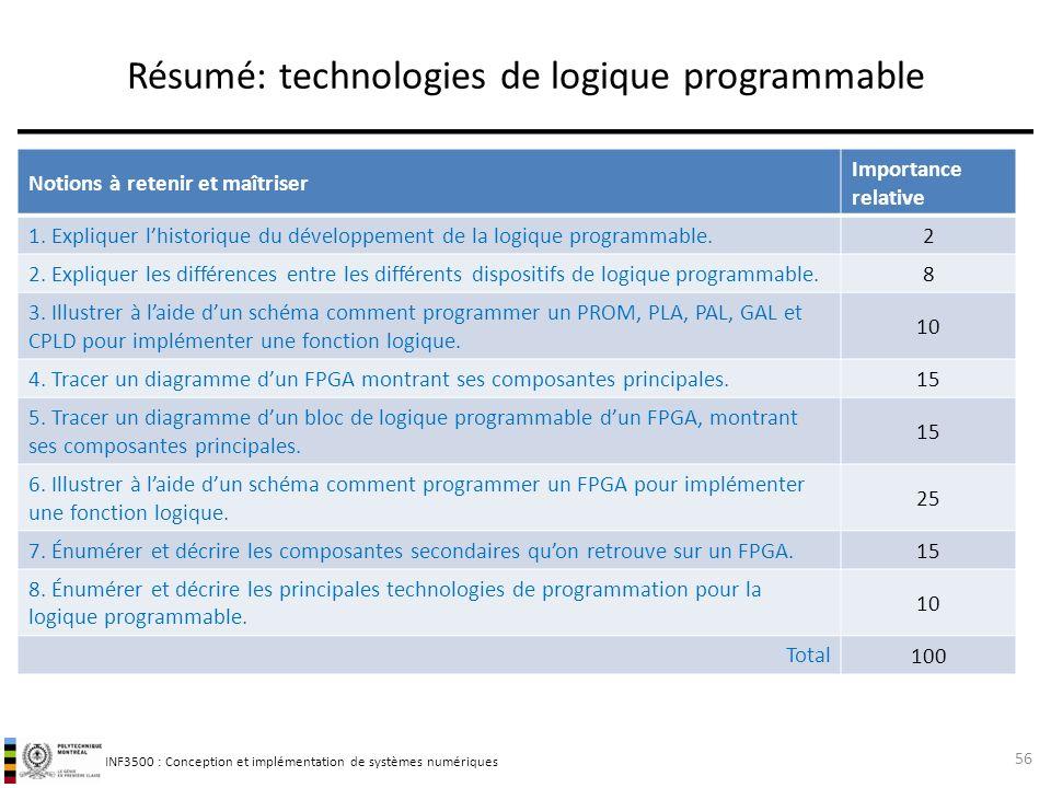 Résumé: technologies de logique programmable