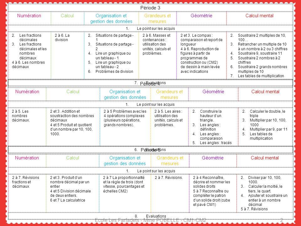 Ecole Les Farfadets - Mme POBELLE - CM1-CM2 2