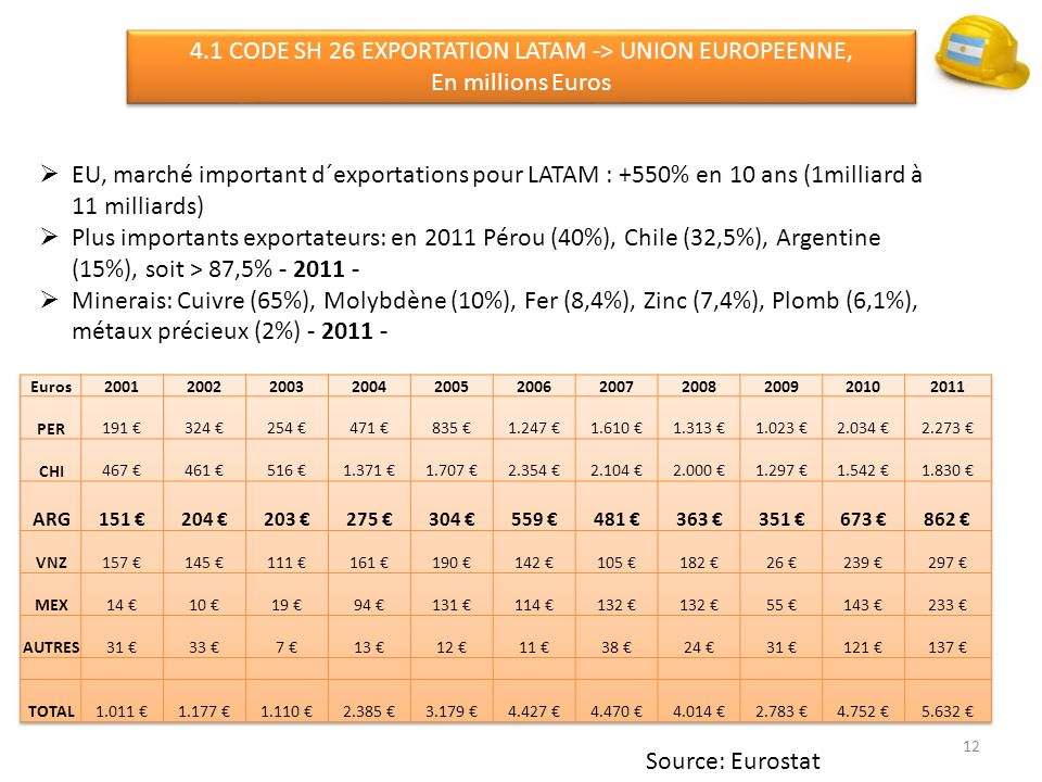 4.1 CODE SH 26 EXPORTATION LATAM -> UNION EUROPEENNE,