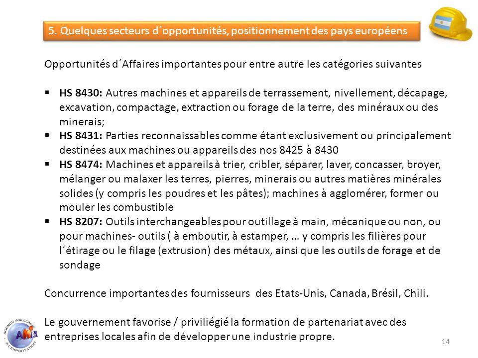 5. Quelques secteurs d´opportunités, positionnement des pays européens