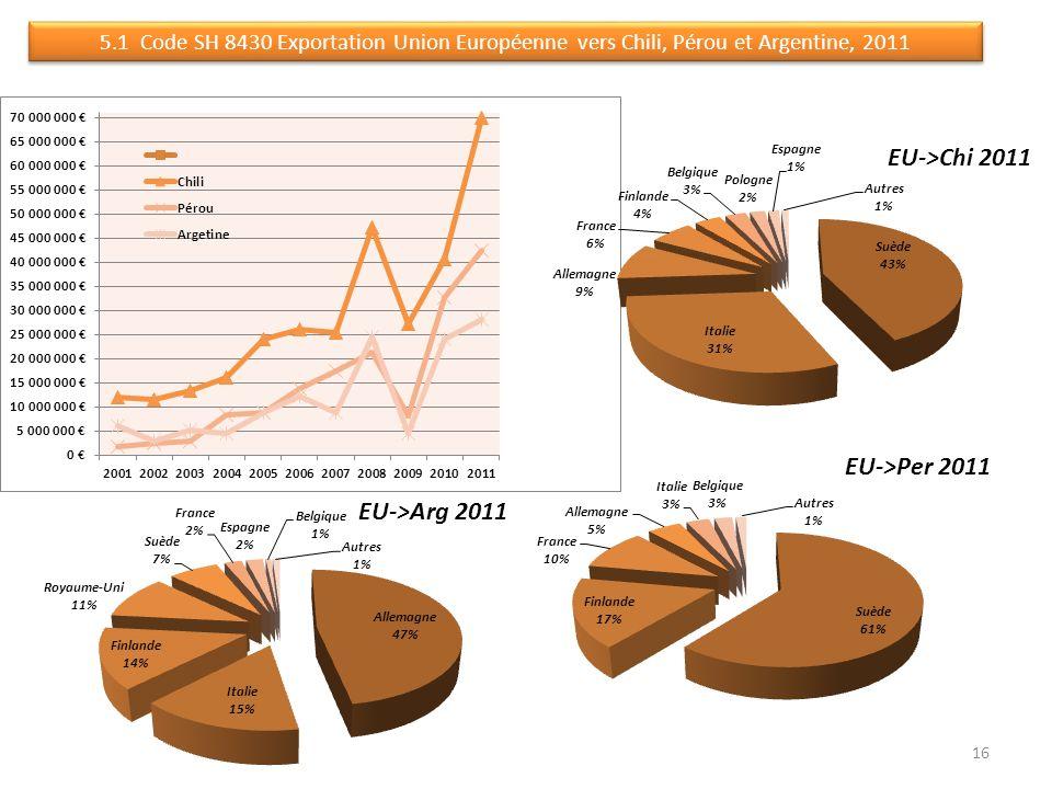 5.1 Code SH 8430 Exportation Union Européenne vers Chili, Pérou et Argentine, 2011