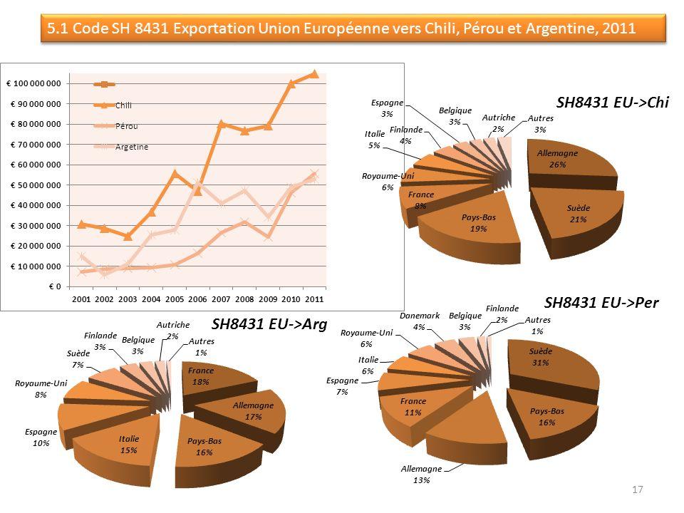 5.1 Code SH 8431 Exportation Union Européenne vers Chili, Pérou et Argentine, 2011