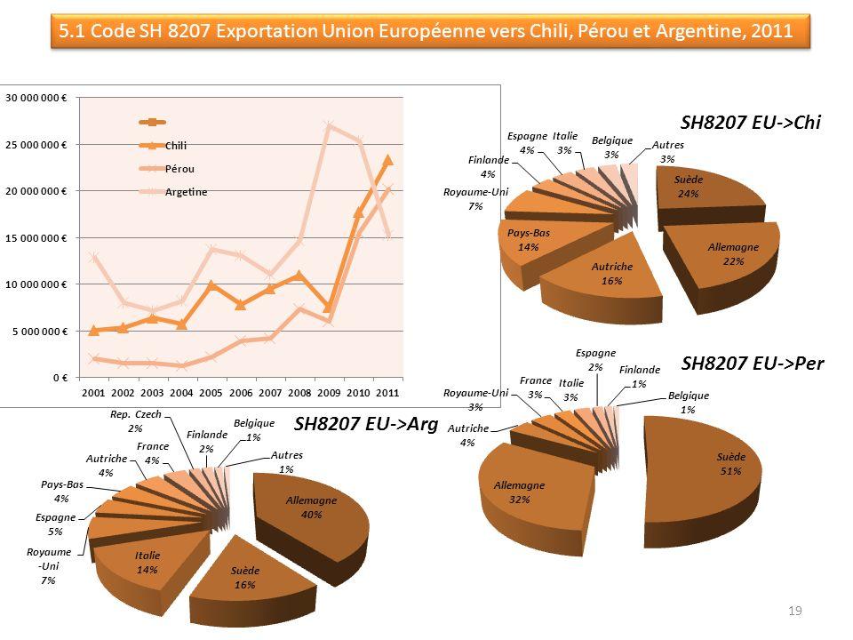 5.1 Code SH 8207 Exportation Union Européenne vers Chili, Pérou et Argentine, 2011