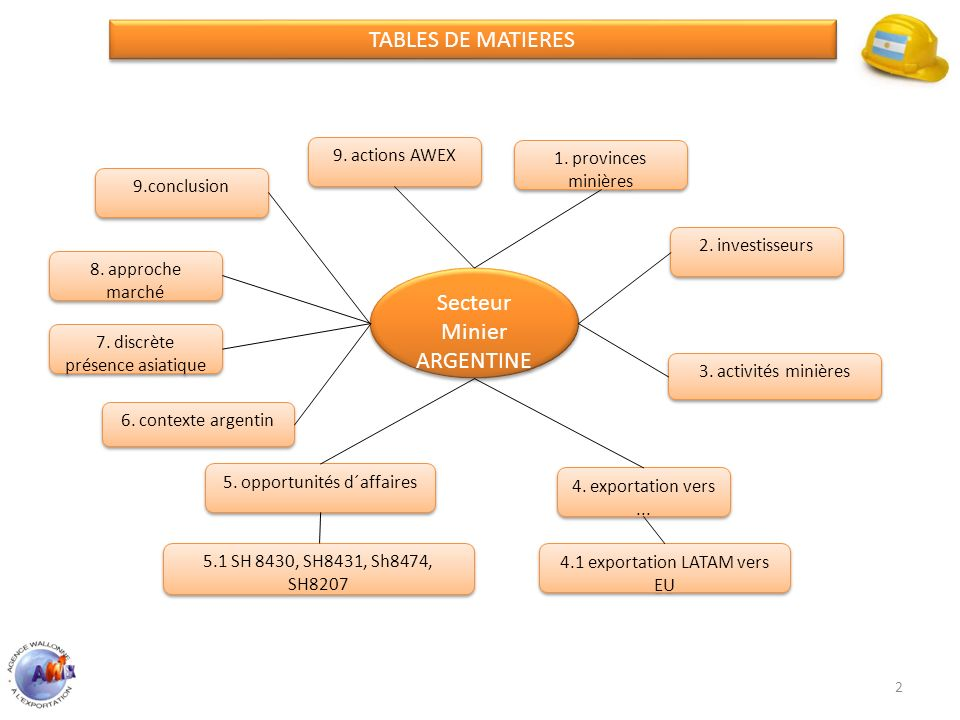 TABLES DE MATIERES Secteur Minier ARGENTINE 9. actions AWEX
