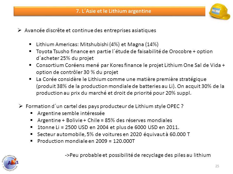 7. L´Asie et le Lithium argentine