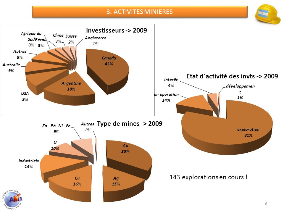 3. ACTIVITES MINIERES 143 explorations en cours !