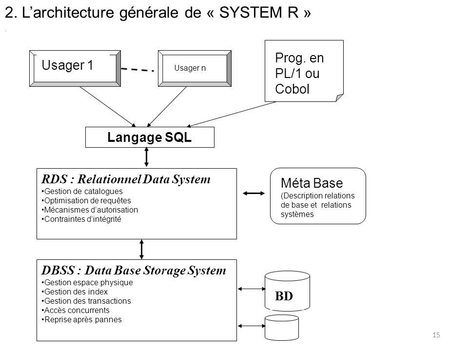 2. L'architecture générale de « SYSTEM R »