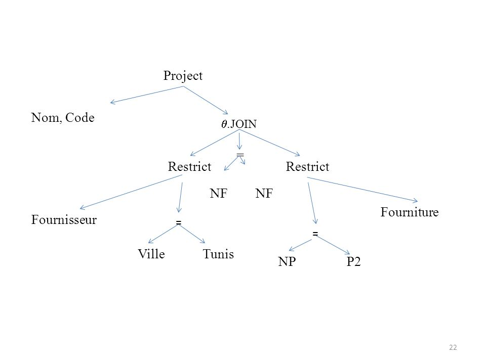 Project Nom, Code = Restrict Restrict NF NF Fourniture Fournisseur