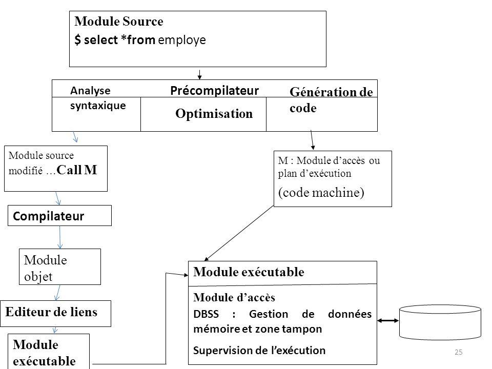Module Source $ select *from employe Précompilateur Génération de code