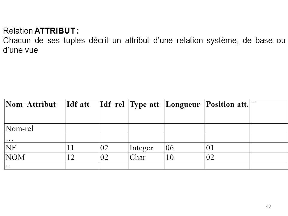 Relation ATTRIBUT : Chacun de ses tuples décrit un attribut d'une relation système, de base ou d'une vue.