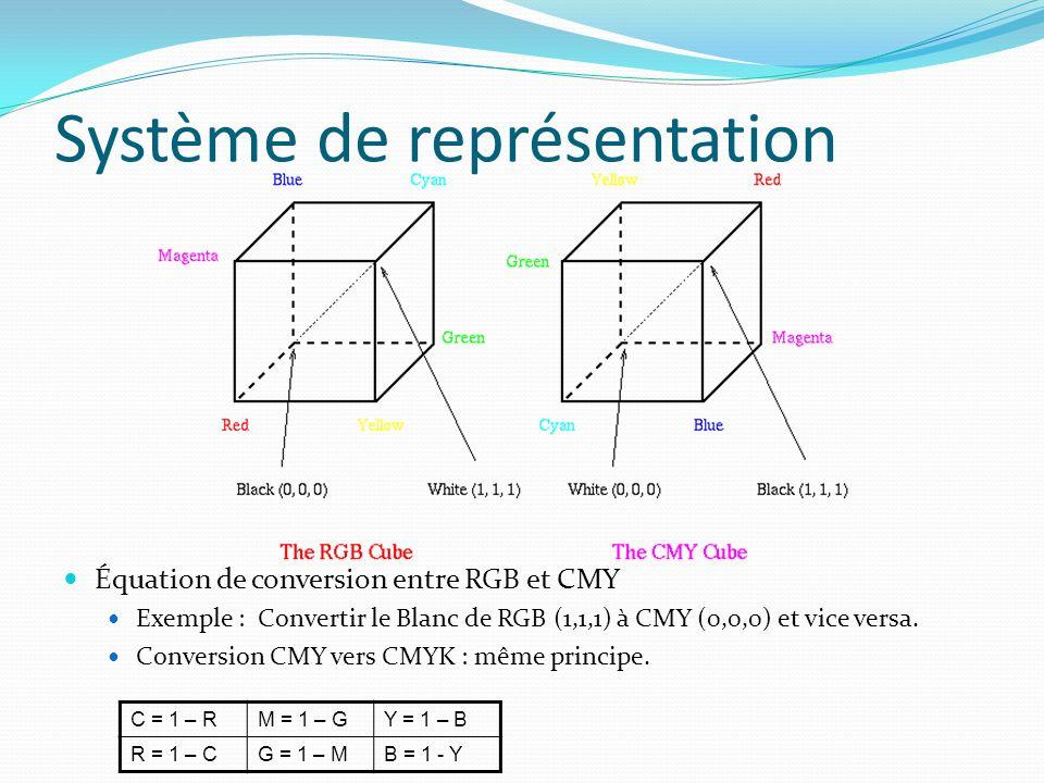 Système de représentation