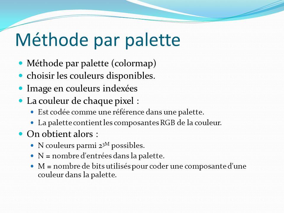 Méthode par palette Méthode par palette (colormap)