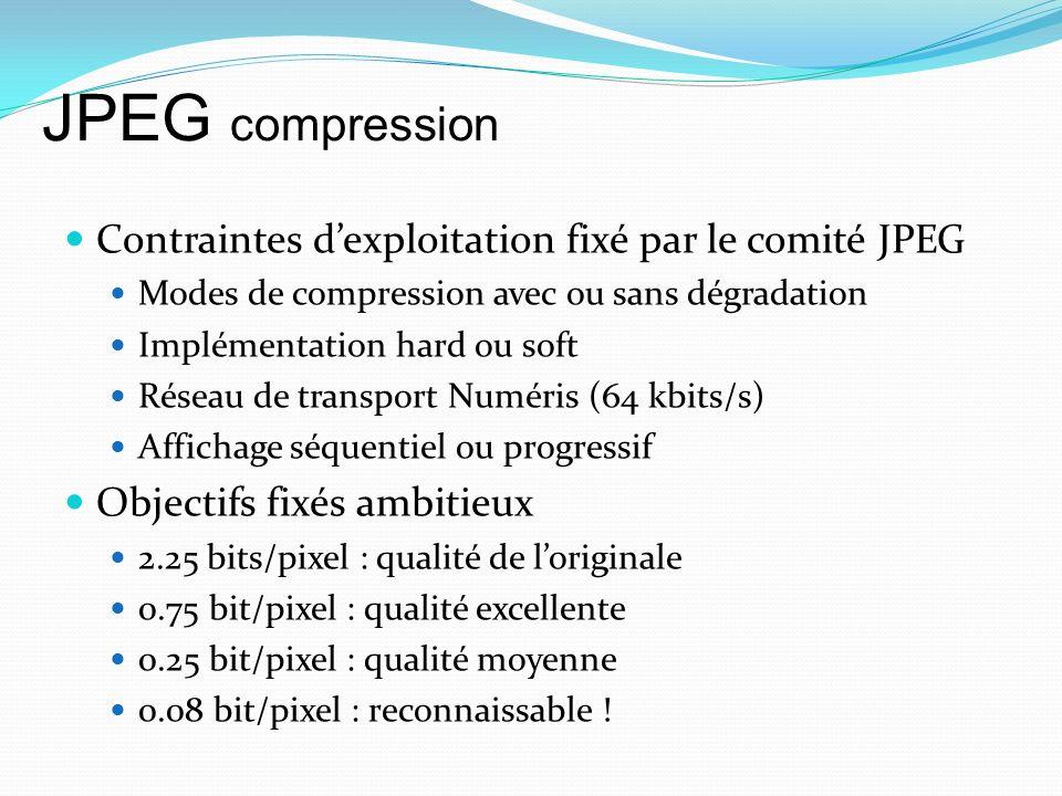 JPEG compression Contraintes d'exploitation fixé par le comité JPEG
