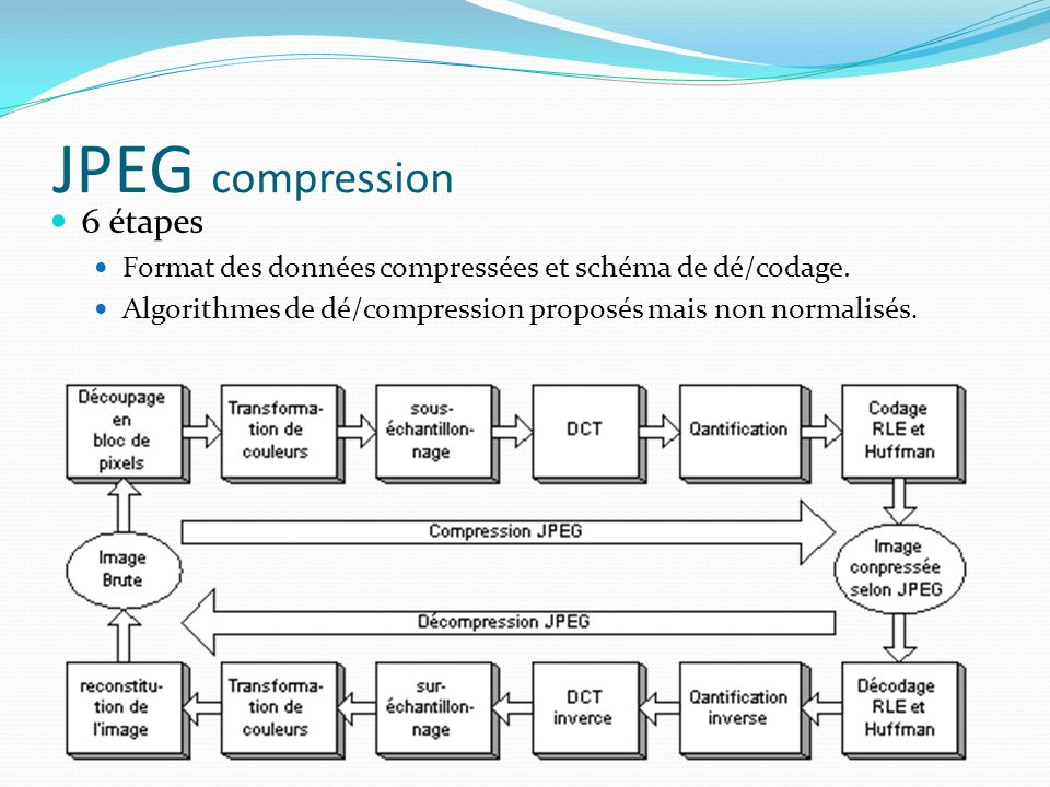 JPEG compression 6 étapes