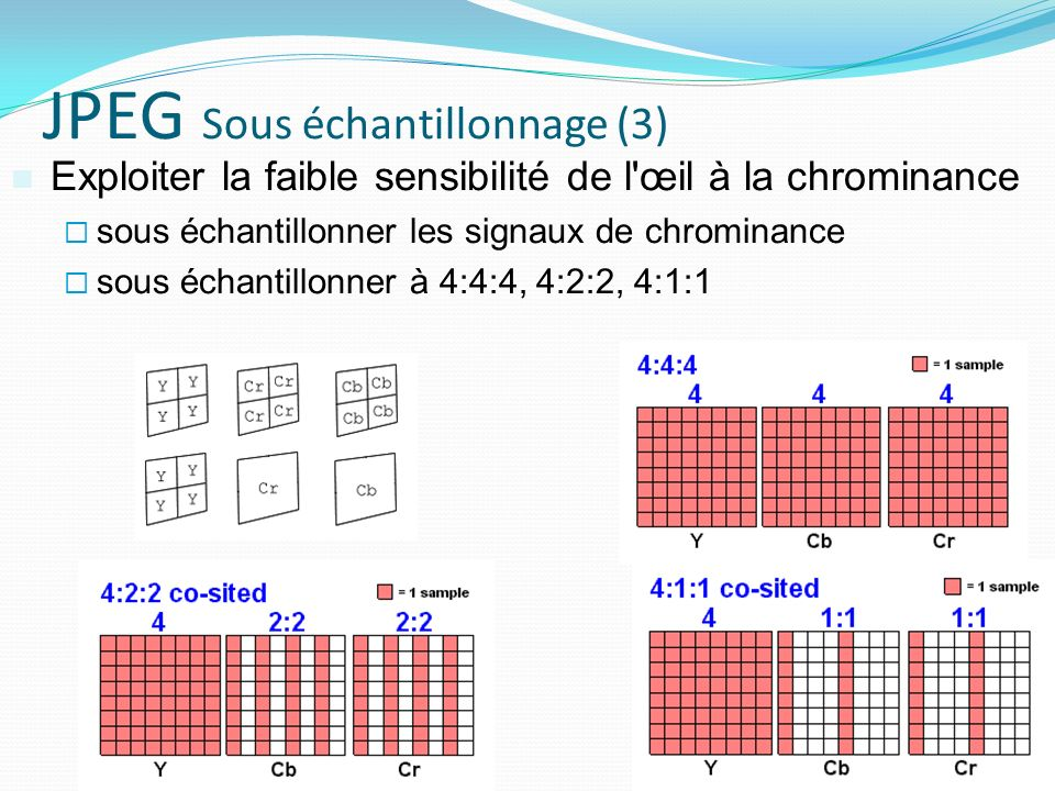 JPEG Sous échantillonnage (3)