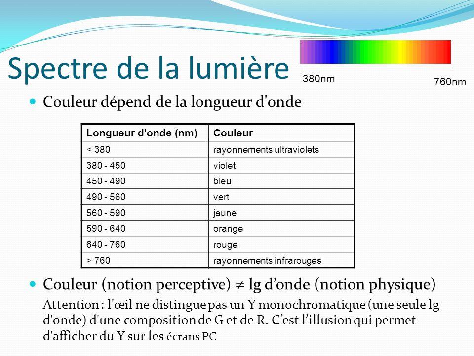 Spectre de la lumière Couleur dépend de la longueur d onde