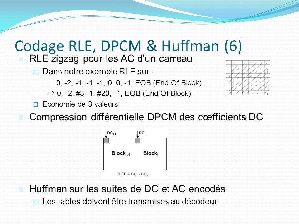 Codage RLE, DPCM & Huffman (6)