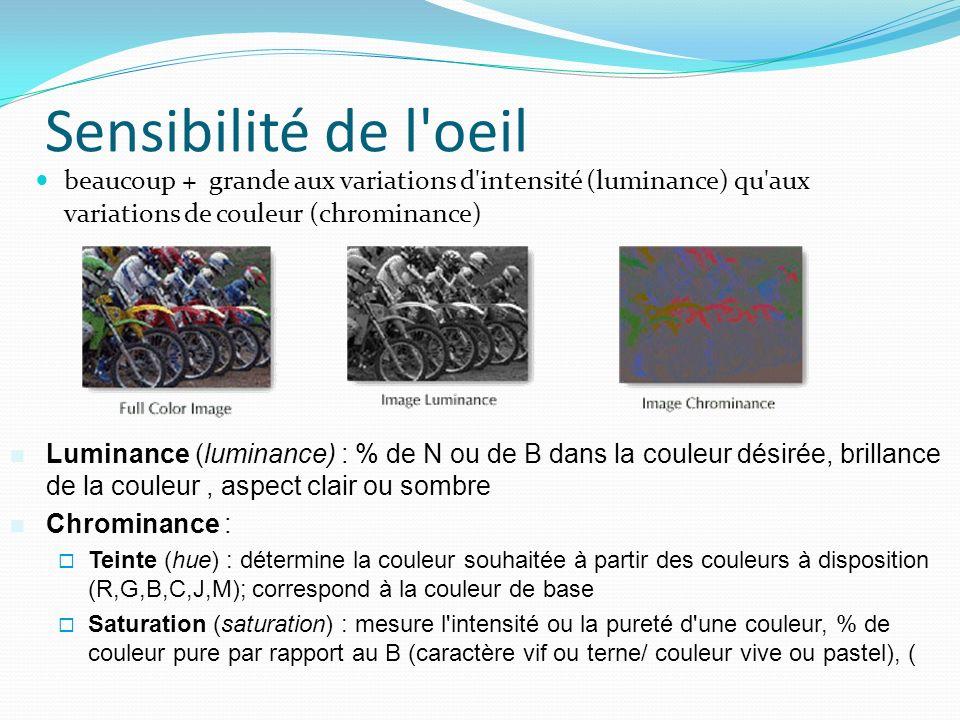 Sensibilité de l oeil beaucoup + grande aux variations d intensité (luminance) qu aux variations de couleur (chrominance)