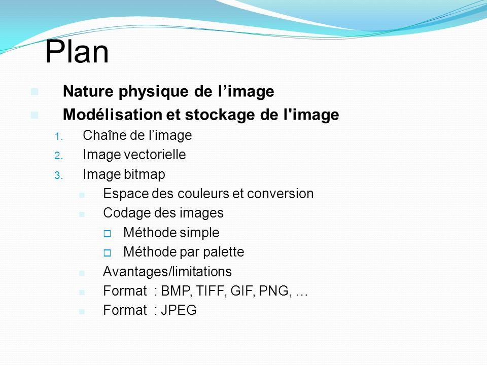 Plan Nature physique de l'image Modélisation et stockage de l image