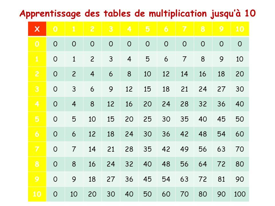 Apprentissage des tables de multiplication jusqu'à 10