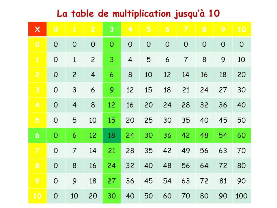 La table de multiplication jusqu'à 10