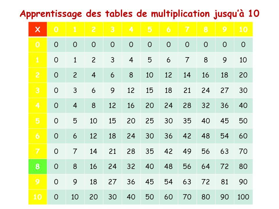 Les tables de multiplication ppt video online t l charger - Apprentissage table de multiplication ...